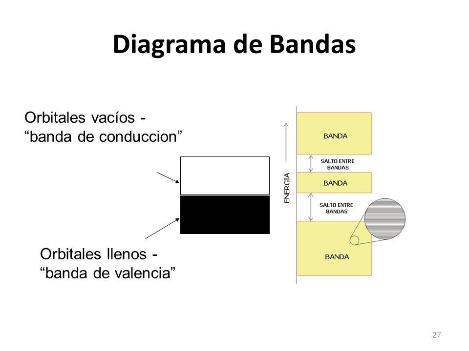 Diagrama de Bandas Orbitales vacíos - banda de conduccion
