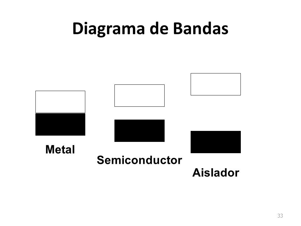 Diagrama de Bandas Metal Semiconductor Aislador