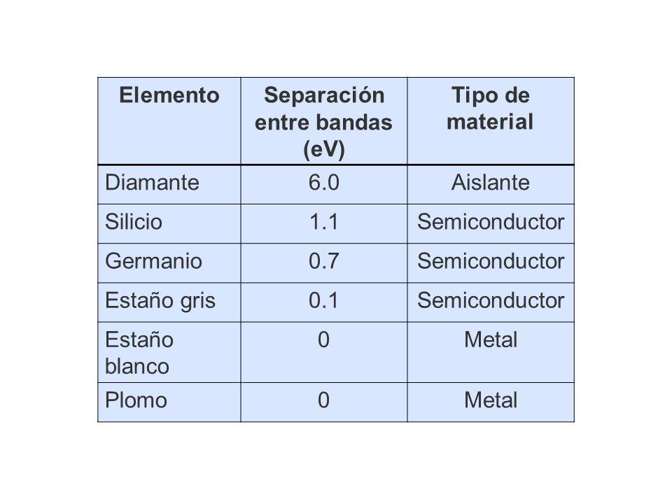 Separación entre bandas (eV)
