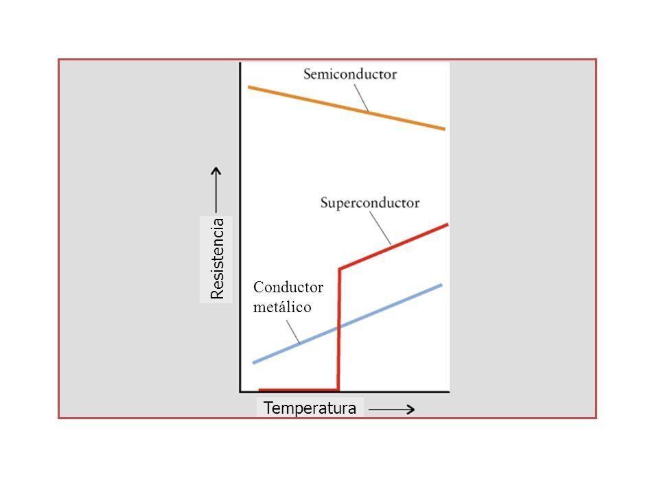 Conductor metálico Resistencia Temperatura