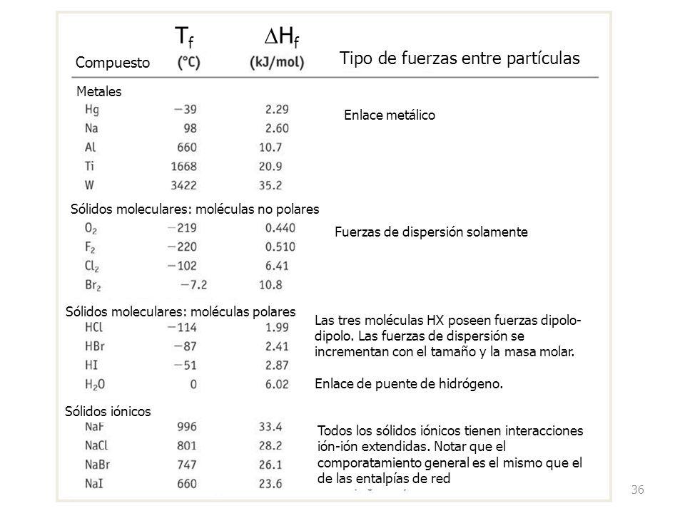 Tf Hf Tipo de fuerzas entre partículas Compuesto Metales