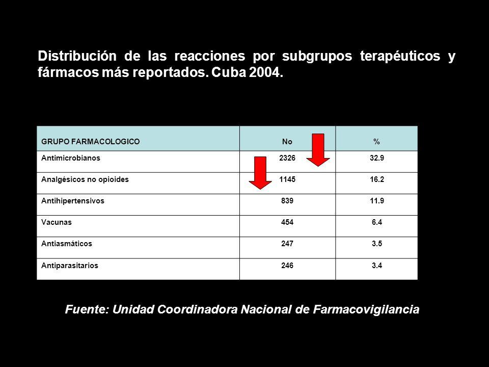 Distribución de las reacciones por subgrupos terapéuticos y fármacos más reportados. Cuba 2004.