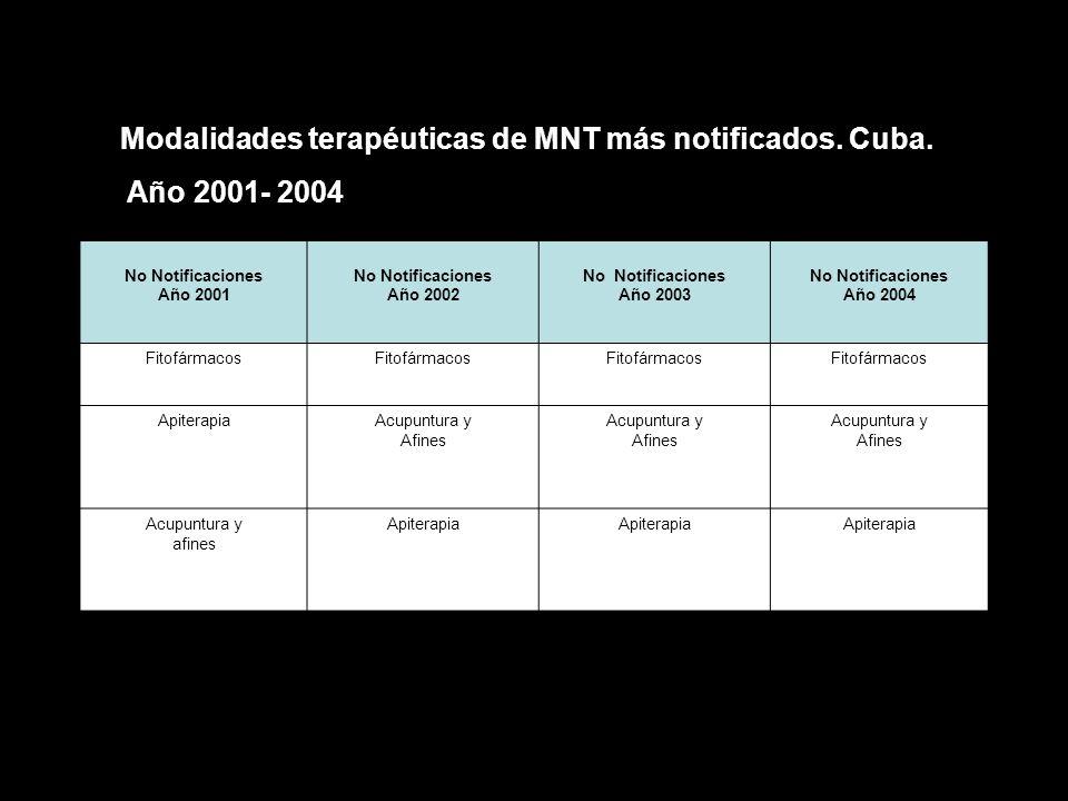 Modalidades terapéuticas de MNT más notificados. Cuba. Año 2001- 2004