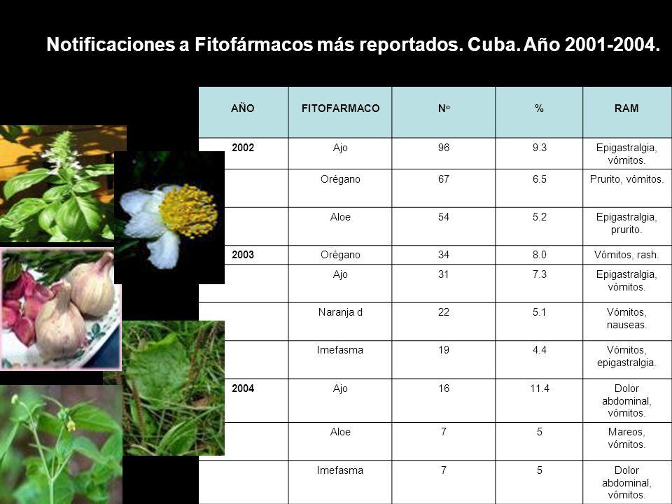 Notificaciones a Fitofármacos más reportados. Cuba. Año 2001-2004.