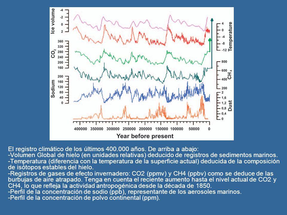 El registro climático de los últimos 400. 000 años