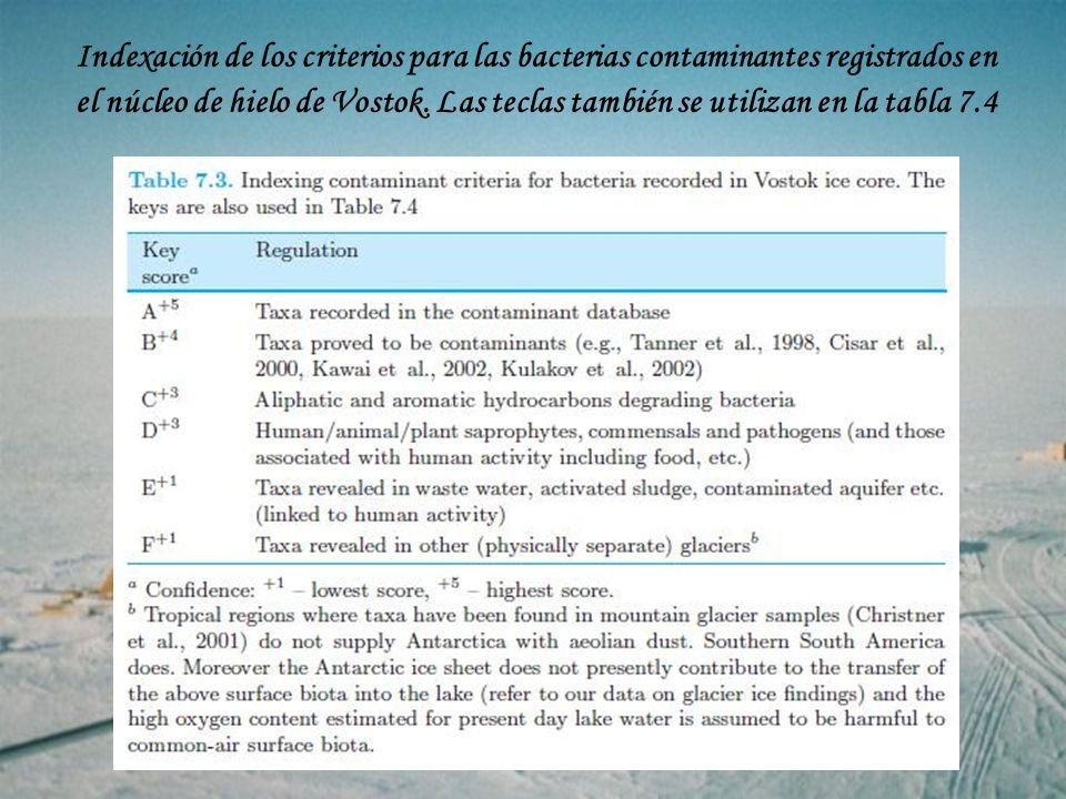 Indexación de los criterios para las bacterias contaminantes registrados en el núcleo de hielo de Vostok. Las teclas también se utilizan en la tabla 7.4