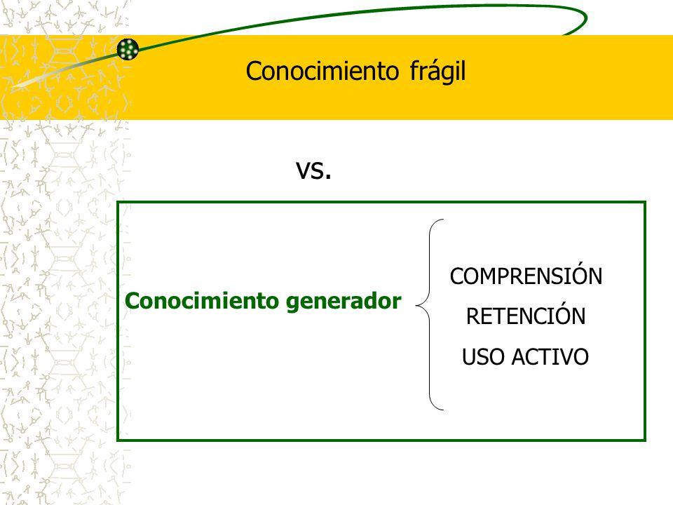 vs. Conocimiento frágil Conocimiento generador COMPRENSIÓN RETENCIÓN