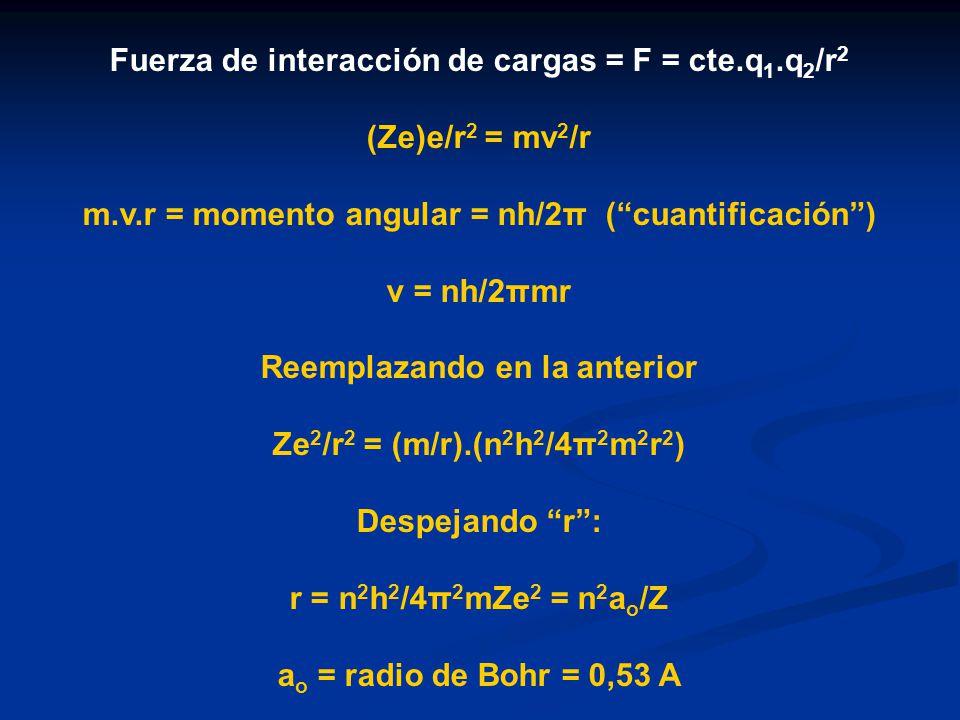 Fuerza de interacción de cargas = F = cte.q1.q2/r2 (Ze)e/r2 = mv2/r