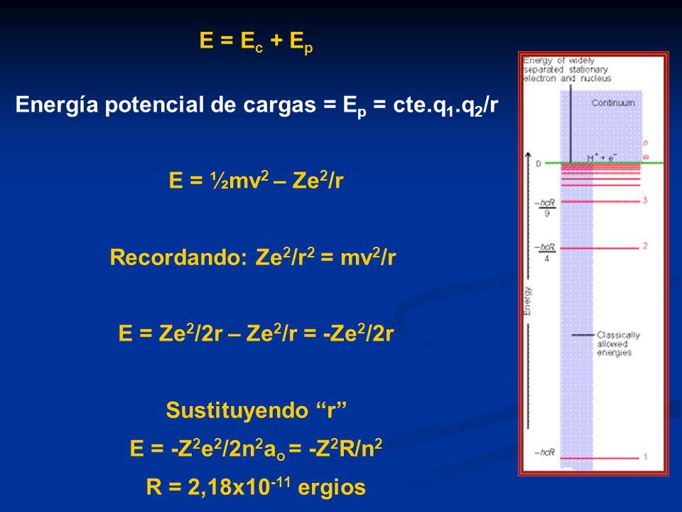 Energía potencial de cargas = Ep = cte.q1.q2/r