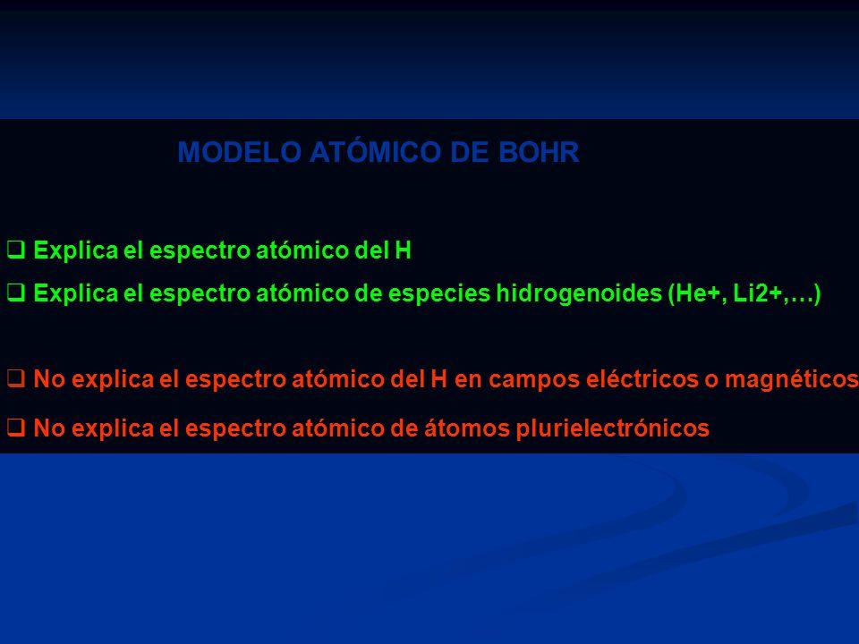 MODELO ATÓMICO DE BOHR Explica el espectro atómico del H
