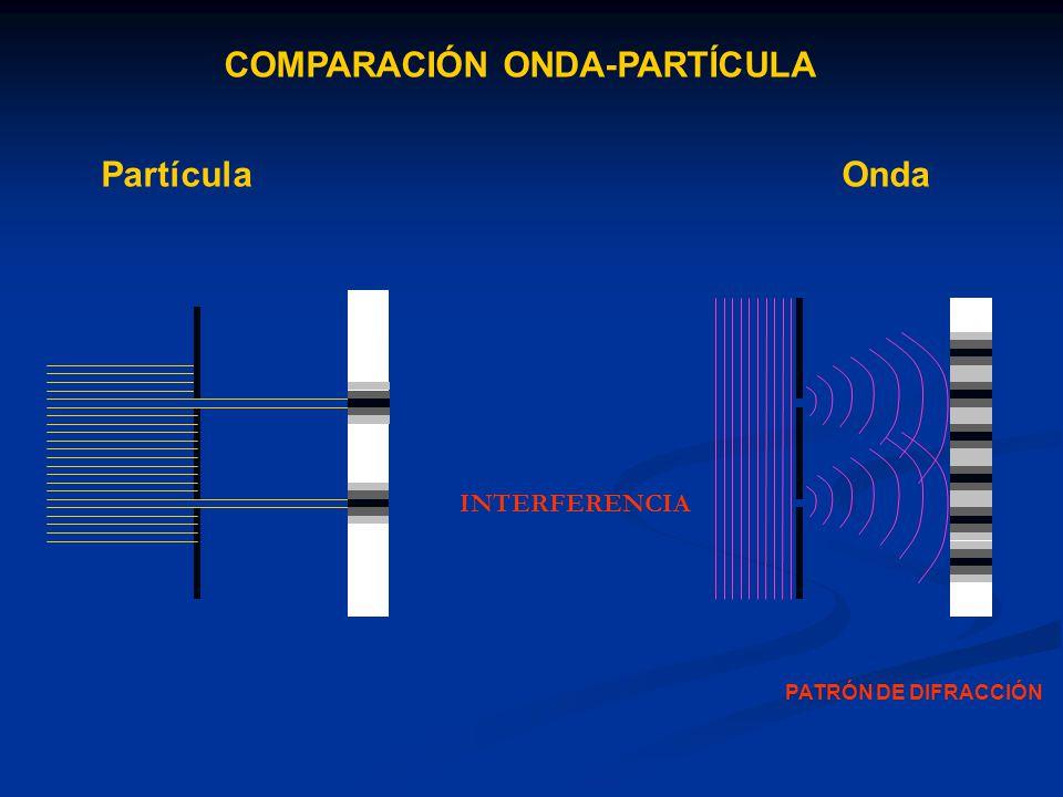 COMPARACIÓN ONDA-PARTÍCULA