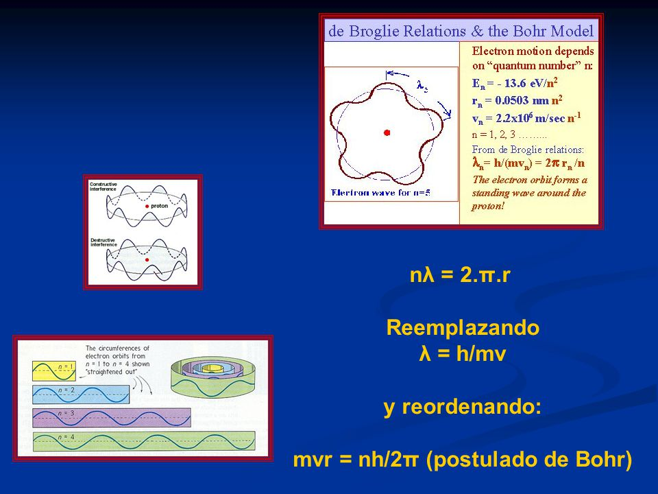 mvr = nh/2π (postulado de Bohr)