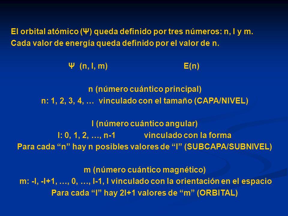 El orbital atómico (Ψ) queda definido por tres números: n, l y m.