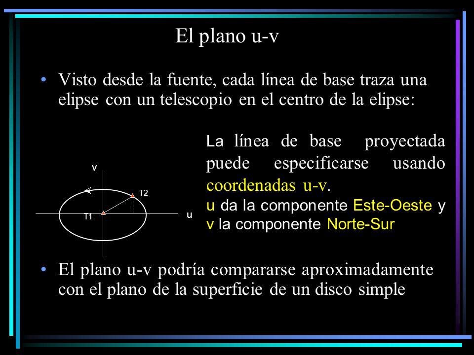 El plano u-v Visto desde la fuente, cada línea de base traza una elipse con un telescopio en el centro de la elipse: