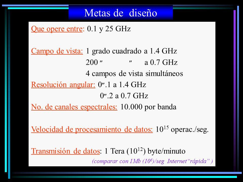 Metas de diseño Que opere entre: 0.1 y 25 GHz