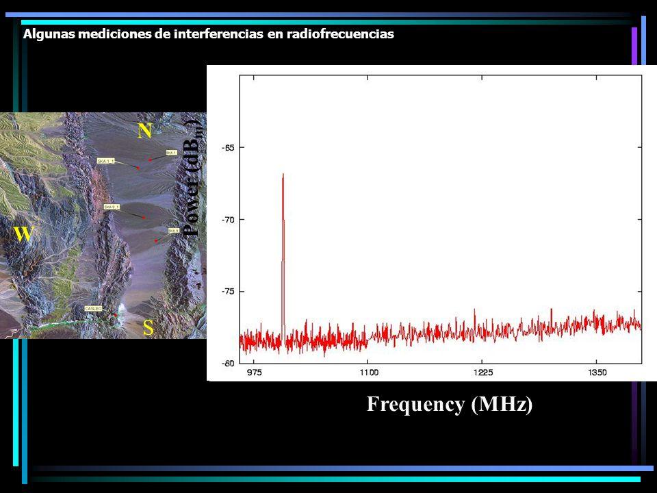 Algunas mediciones de interferencias en radiofrecuencias