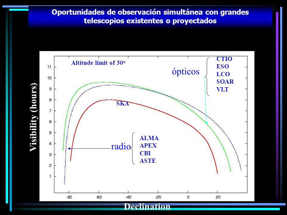 ópticos Visibility (hours) radio Declination