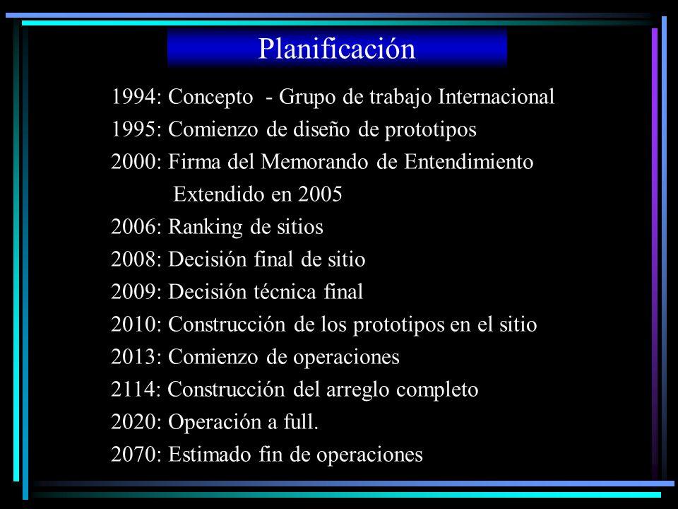 Planificación 1994: Concepto - Grupo de trabajo Internacional