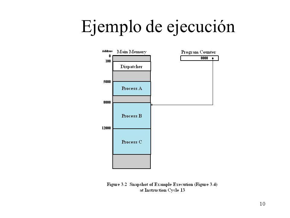 Ejemplo de ejecución