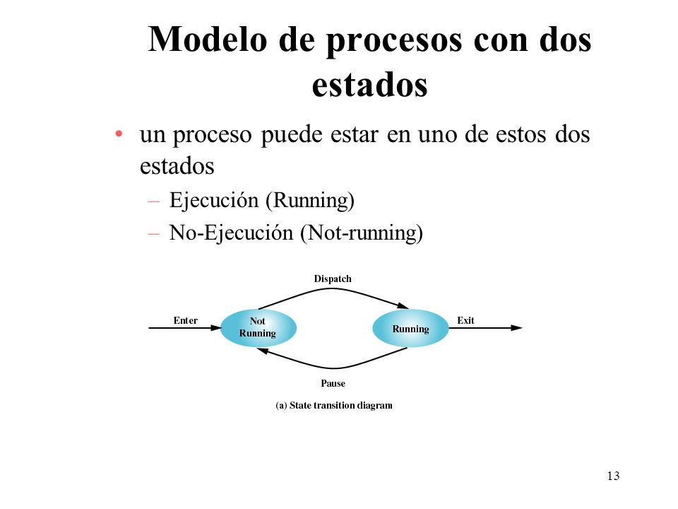 Modelo de procesos con dos estados