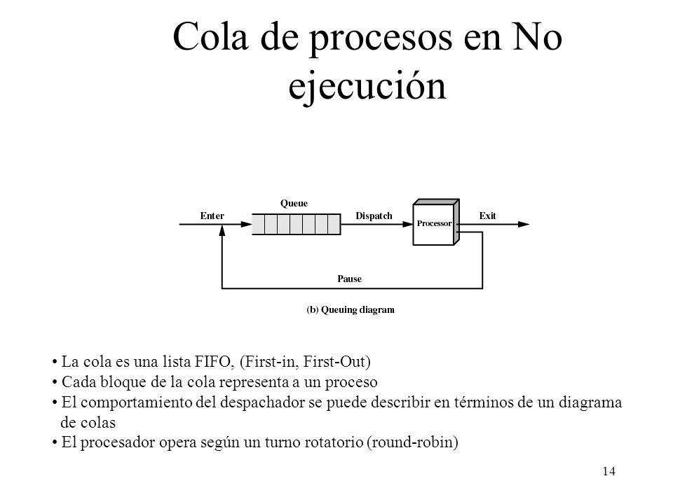 Cola de procesos en No ejecución