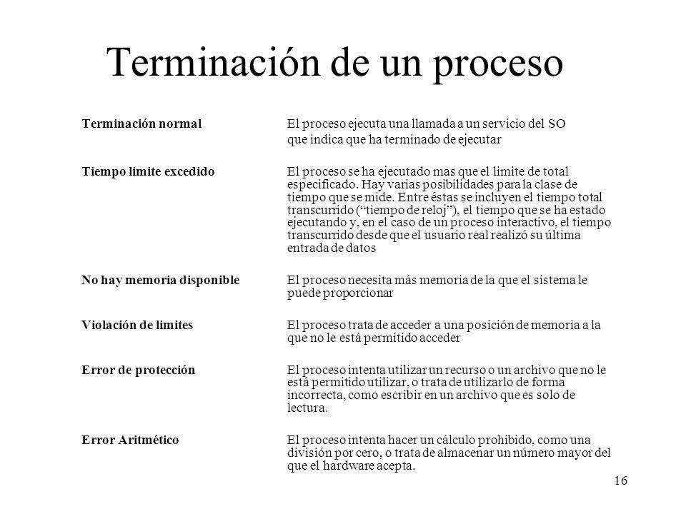 Terminación de un proceso