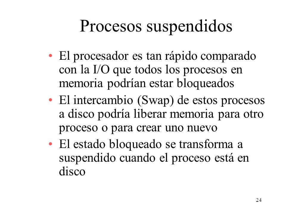 Procesos suspendidos El procesador es tan rápido comparado con la I/O que todos los procesos en memoria podrían estar bloqueados.