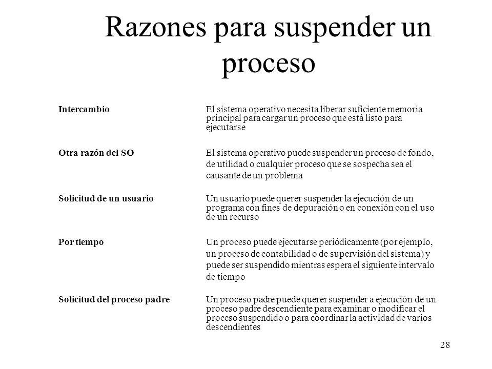 Razones para suspender un proceso