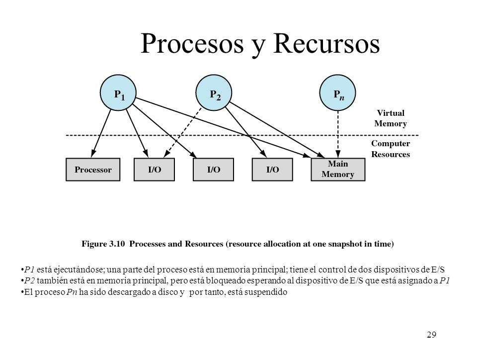 Procesos y Recursos El sistema operativo administra el uso que hacen los procesos de los recursos del sistema.