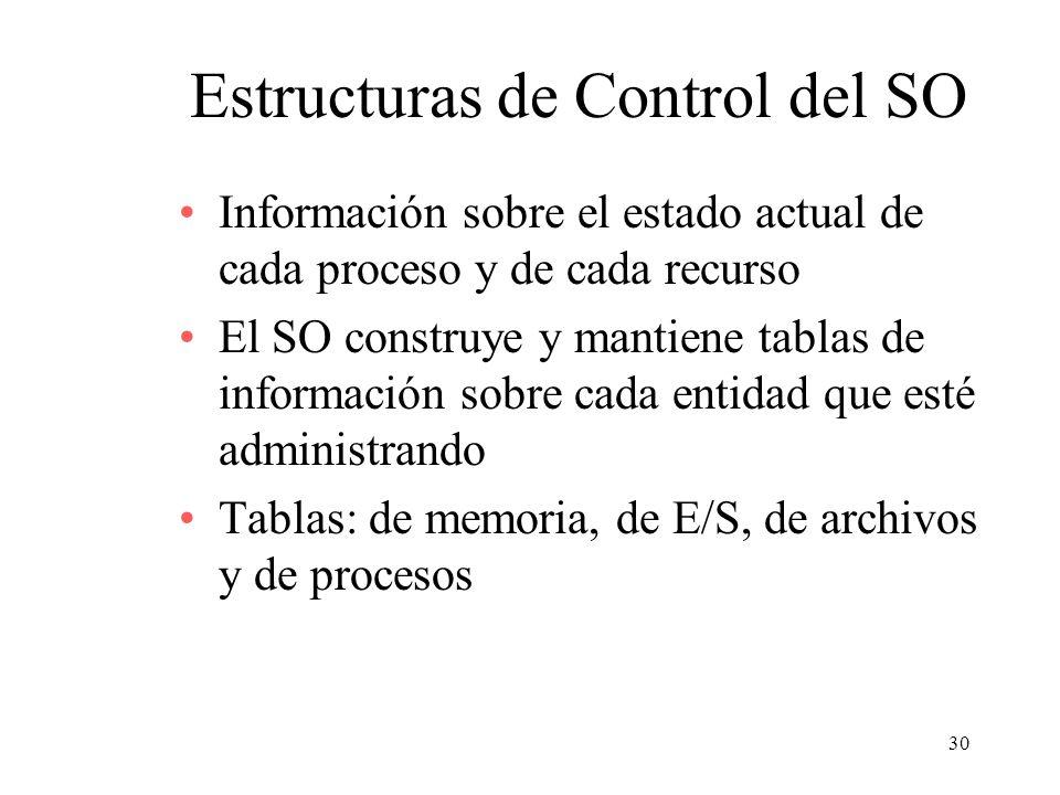 Estructuras de Control del SO