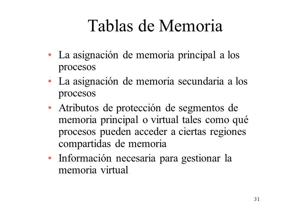 Tablas de Memoria La asignación de memoria principal a los procesos