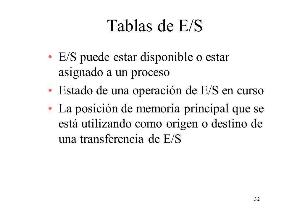 Tablas de E/S E/S puede estar disponible o estar asignado a un proceso