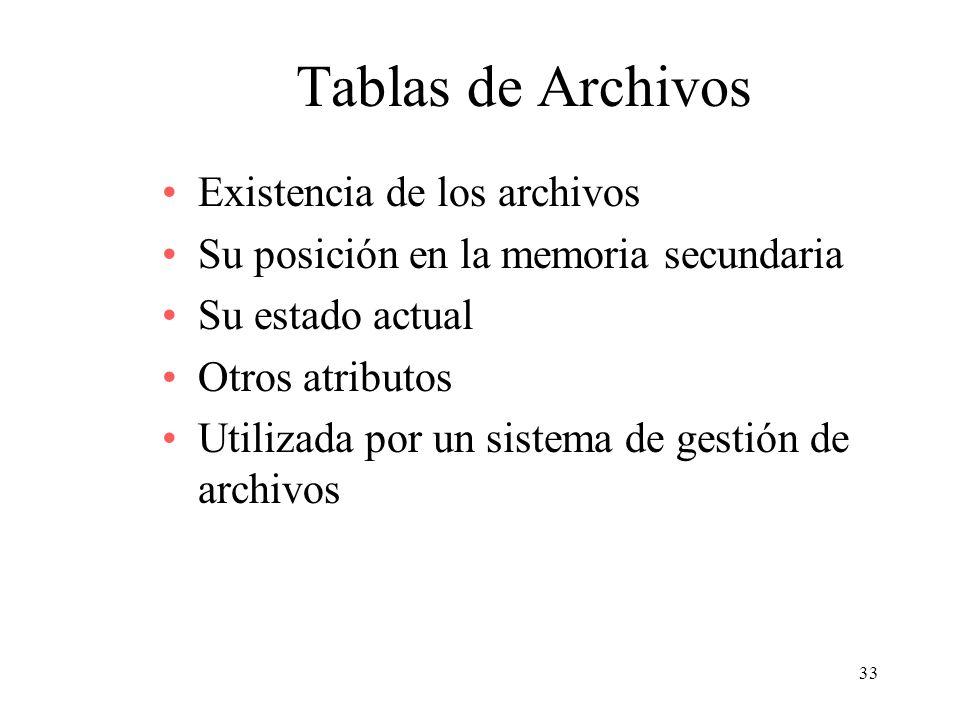 Tablas de Archivos Existencia de los archivos
