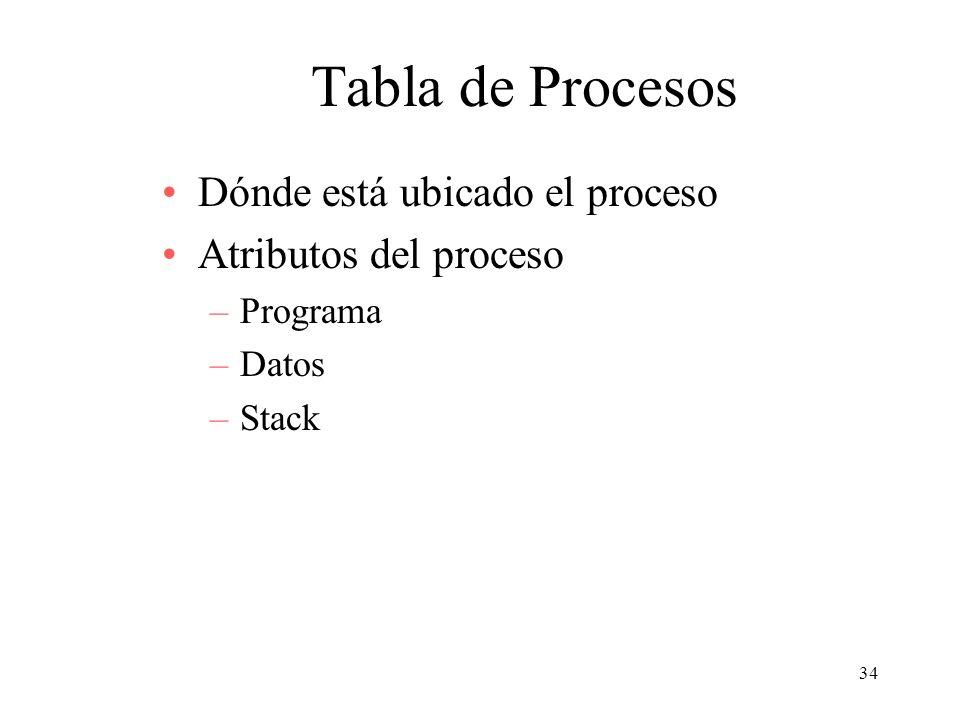 Tabla de Procesos Dónde está ubicado el proceso Atributos del proceso