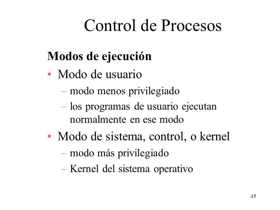 Control de Procesos Modos de ejecución Modo de usuario