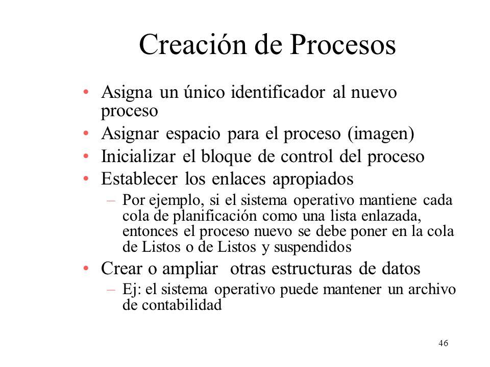 Creación de Procesos Asigna un único identificador al nuevo proceso