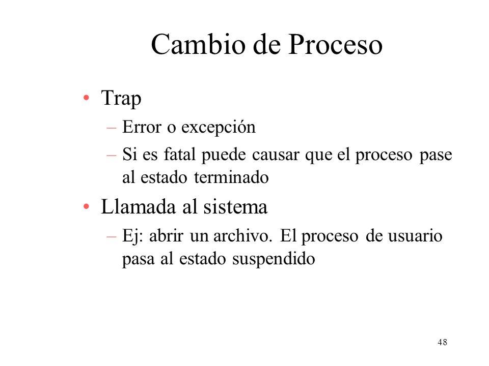 Cambio de Proceso Trap Llamada al sistema Error o excepción