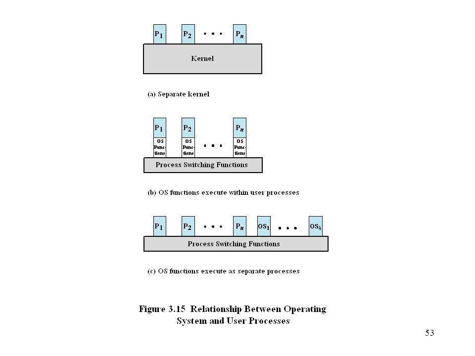 La figura 3.16 propone una estructura típica para la imagen de un proceso de usuario según esta estrategia (3.15b). Una pila del núcleo separada se utiliza para gestionar las llamadas y los retornos mientras que el proceso esté en el modo del núcleo. El código y los datos del sistema operativo están en el espacio de direcciones compartidas y son compartidos por todos los procesos de usuario. Cuando se produce una interrupción, un cepo o una llamada del supervisor, el procesador se pone en modo del núcleo y el control pasa al sistema operativo. Con tal fin, se salva el contexto del procesador y tiene lugar un cambio de contexto hacia una rutina del sistema operativo. Sin embargo, la ejecución continúa dentro del proceso de usuario en curso. De esta manera, no se ha llevado a cabo un cambio de proceso, sino un cambio de contexto dentro del mismo proceso.