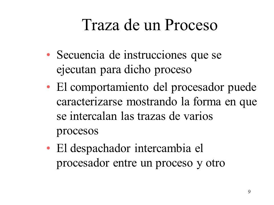 Traza de un Proceso Secuencia de instrucciones que se ejecutan para dicho proceso.