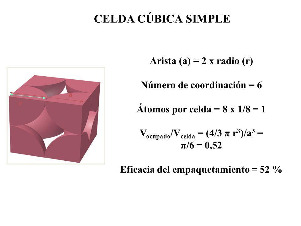 CELDA CÚBICA SIMPLE Arista (a) = 2 x radio (r)