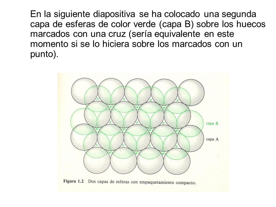 En la siguiente diapositiva se ha colocado una segunda capa de esferas de color verde (capa B) sobre los huecos marcados con una cruz (sería equivalente en este momento si se lo hiciera sobre los marcados con un punto).