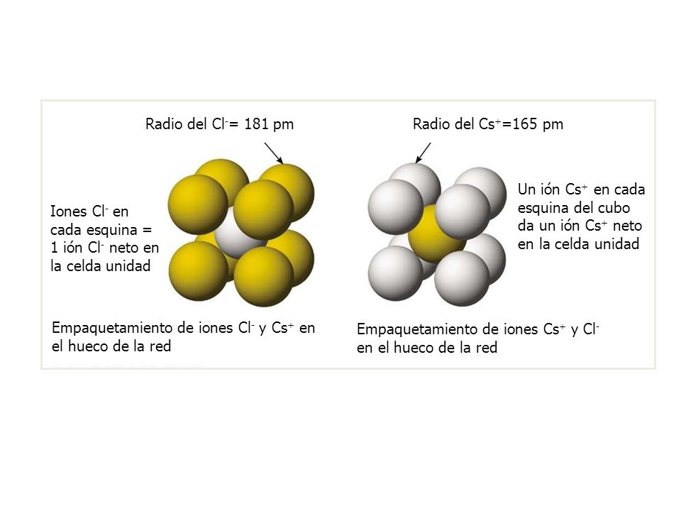 Iones Cl- en cada esquina = 1 ión Cl- neto en la celda unidad