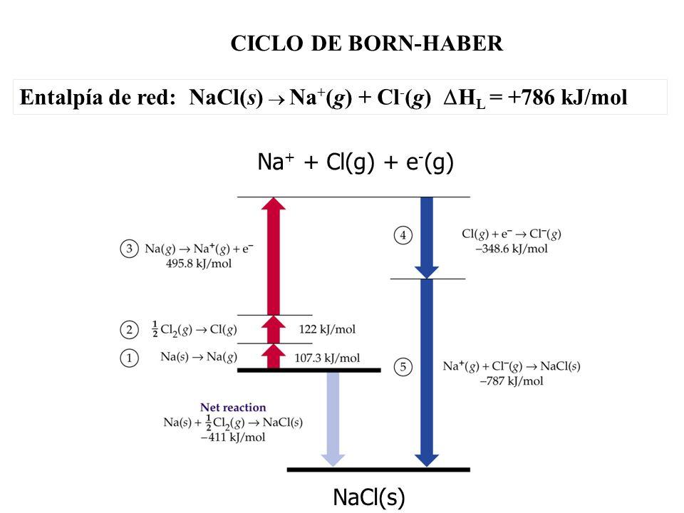 CICLO DE BORN-HABER Entalpía de red: NaCl(s)  Na+(g) + Cl-(g) HL = +786 kJ/mol. Na+ + Cl(g) + e-(g)