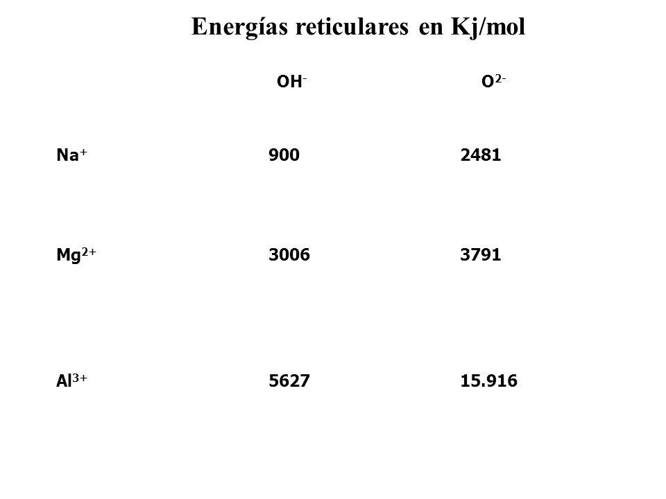 Energías reticulares en Kj/mol