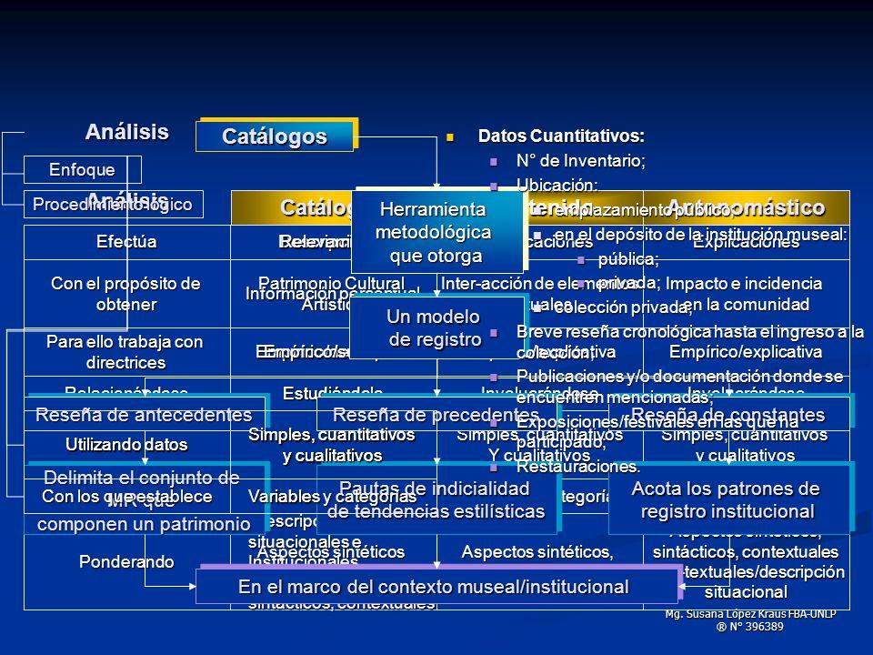 Análisis Catálogos Análisis Catálogos Formal Contenido Antonomástico