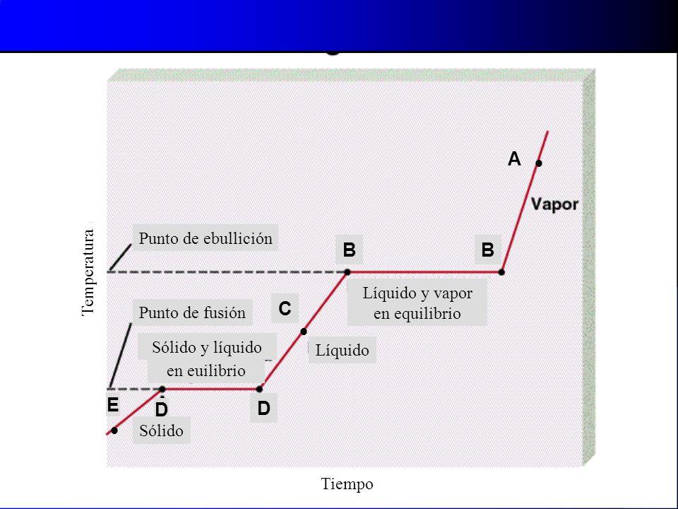A  B C E D Punto de ebullición Temperatura Líquido y vapor