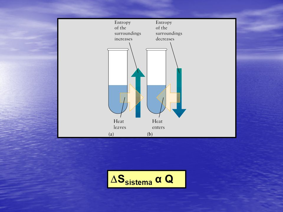 Ssistema α Q