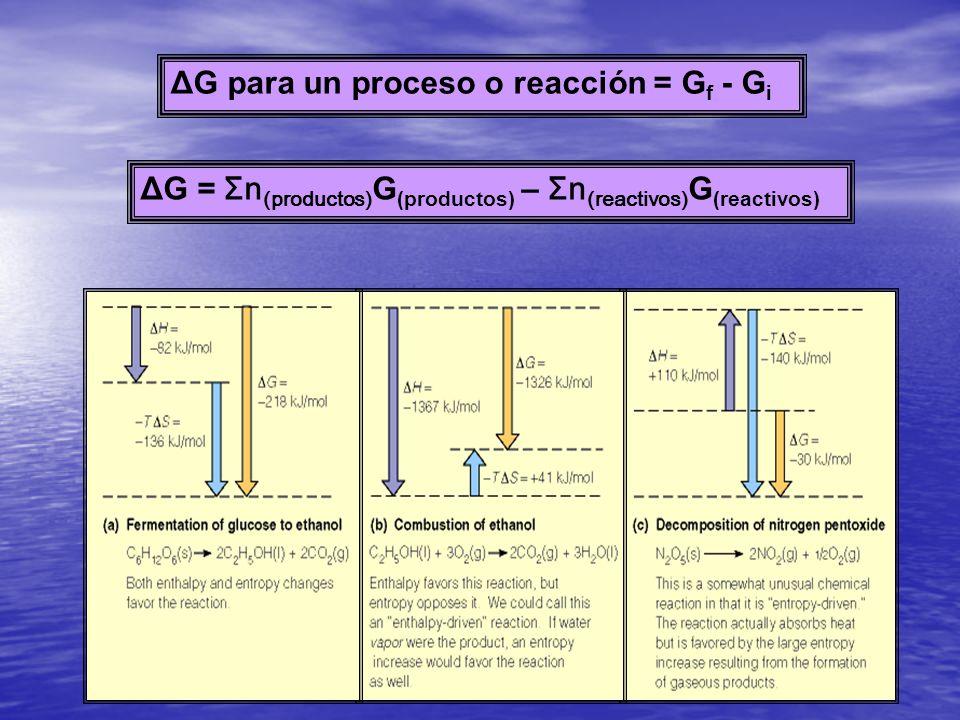 ΔG para un proceso o reacción = Gf - Gi