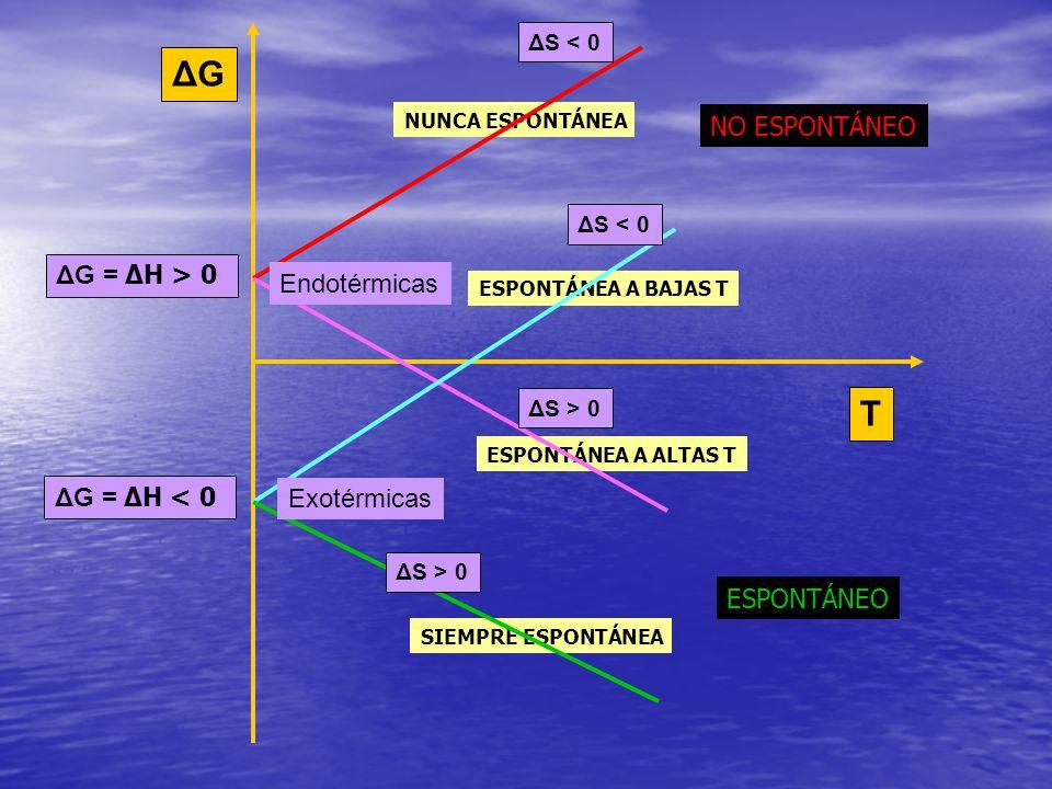 ΔG T NO ESPONTÁNEO ΔG = ΔH > 0 Endotérmicas ΔG = ΔH < 0