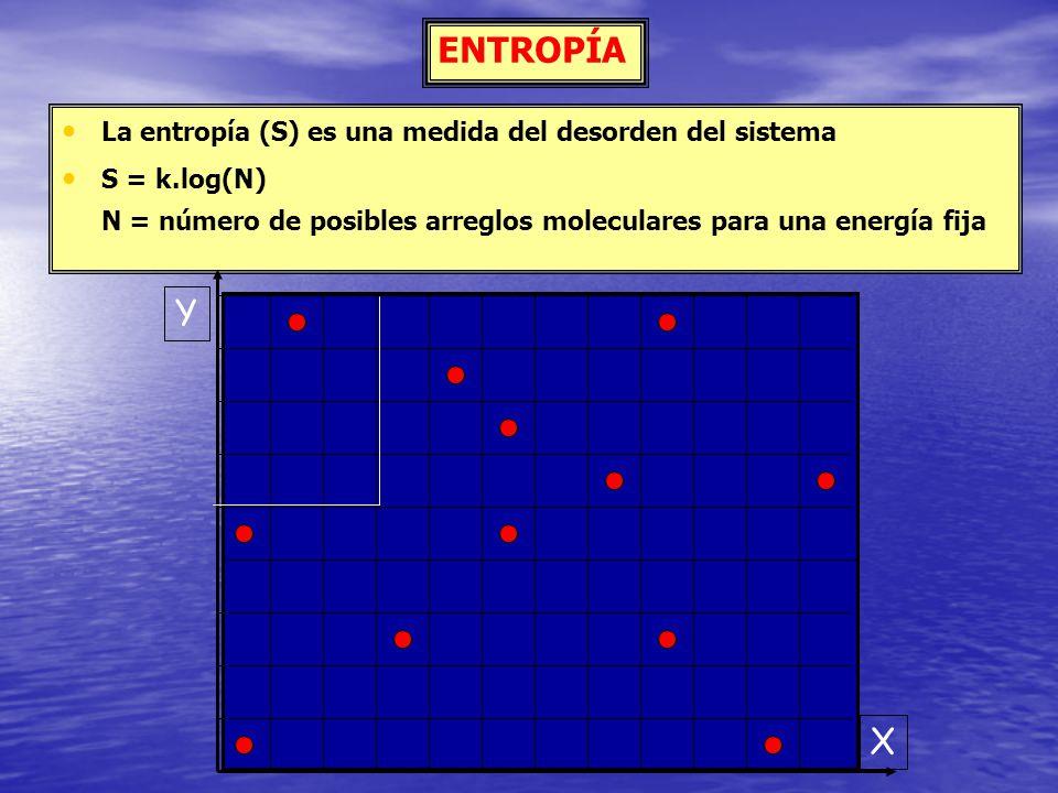 ENTROPÍA Y X La entropía (S) es una medida del desorden del sistema